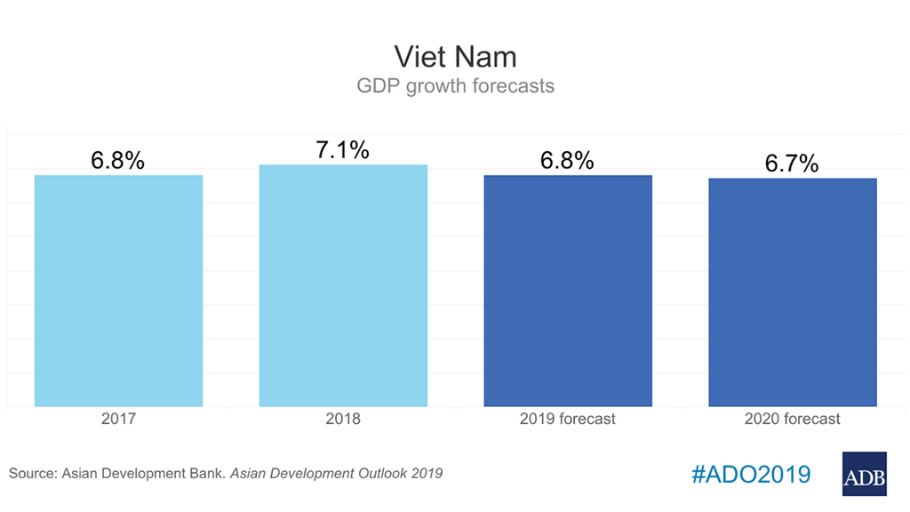 Viet Nam's Economy Retains Strong Growth Momentum, Though Moderating Amid Weakening Global Outlook — ADB